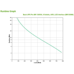 4. SAI Back UPS BR1300MI american-power